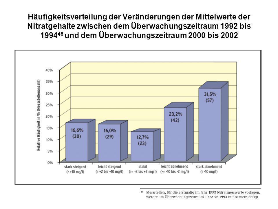Häufigkeitsverteilung der Veränderungen der Mittelwerte der Nitratgehalte zwischen dem Überwachungszeitraum 1992 bis 1994 46 und dem Überwachungszeitr
