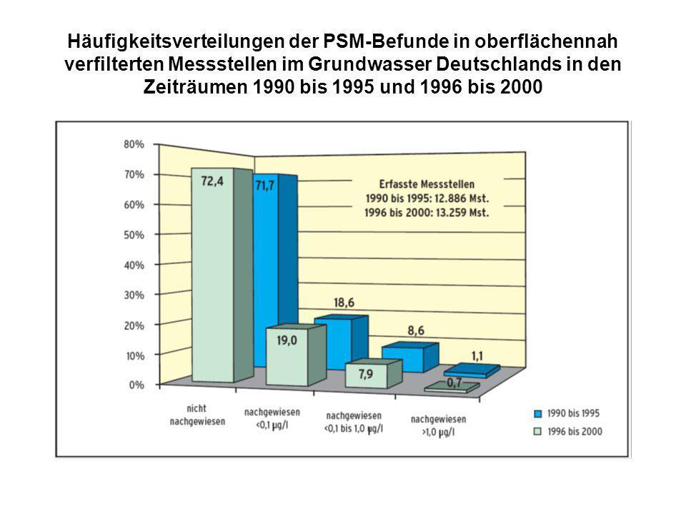 Häufigkeitsverteilungen der PSM-Befunde in oberflächennah verfilterten Messstellen im Grundwasser Deutschlands in den Zeiträumen 1990 bis 1995 und 199