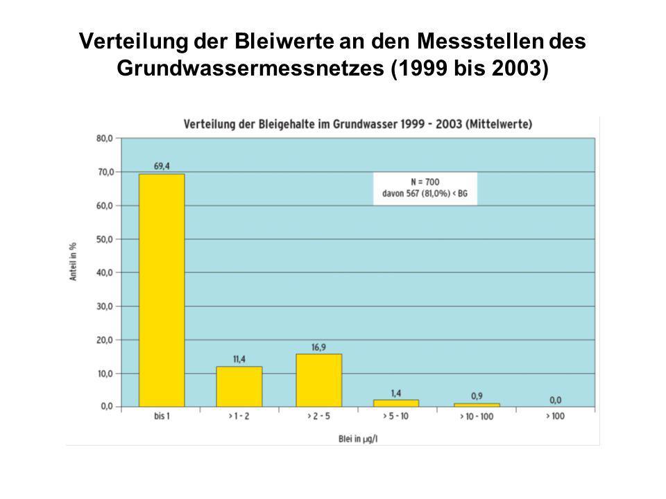 Verteilung der Bleiwerte an den Messstellen des Grundwassermessnetzes (1999 bis 2003)