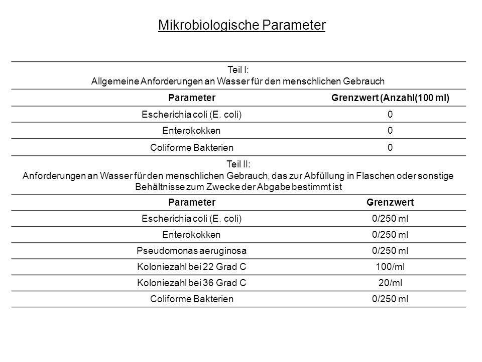 Teil I: Allgemeine Anforderungen an Wasser für den menschlichen Gebrauch ParameterGrenzwert (Anzahl(100 ml) Escherichia coli (E. coli)0 Enterokokken0