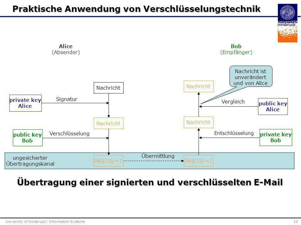 University of Innsbruck / Information Systems13 Übertragung einer signierten und verschlüsselten E-Mail Nachricht public key Bob private key Alice pri