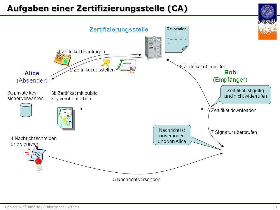 University of Innsbruck / Information Systems14 Aufgaben einer Zertifizierungsstelle (CA)  5 Nachricht versenden HP Alice (Absender) Bob (Empfänger)