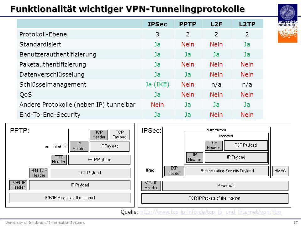University of Innsbruck / Information Systems17 IPSecPPTPL2FL2TP Protokoll-Ebene3222 StandardisiertJaNein Ja BenutzerauthentifizierungJa Paketauthenti
