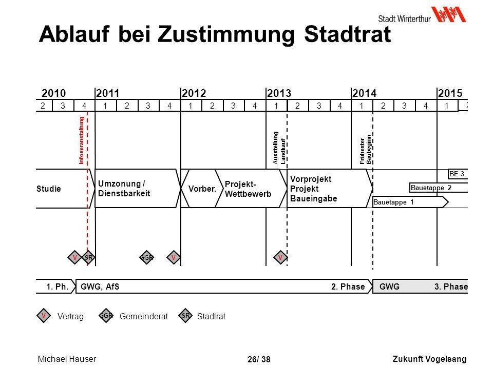 Zukunft Vogelsang 26/ 38 Studie Ablauf bei Zustimmung Stadtrat 1.