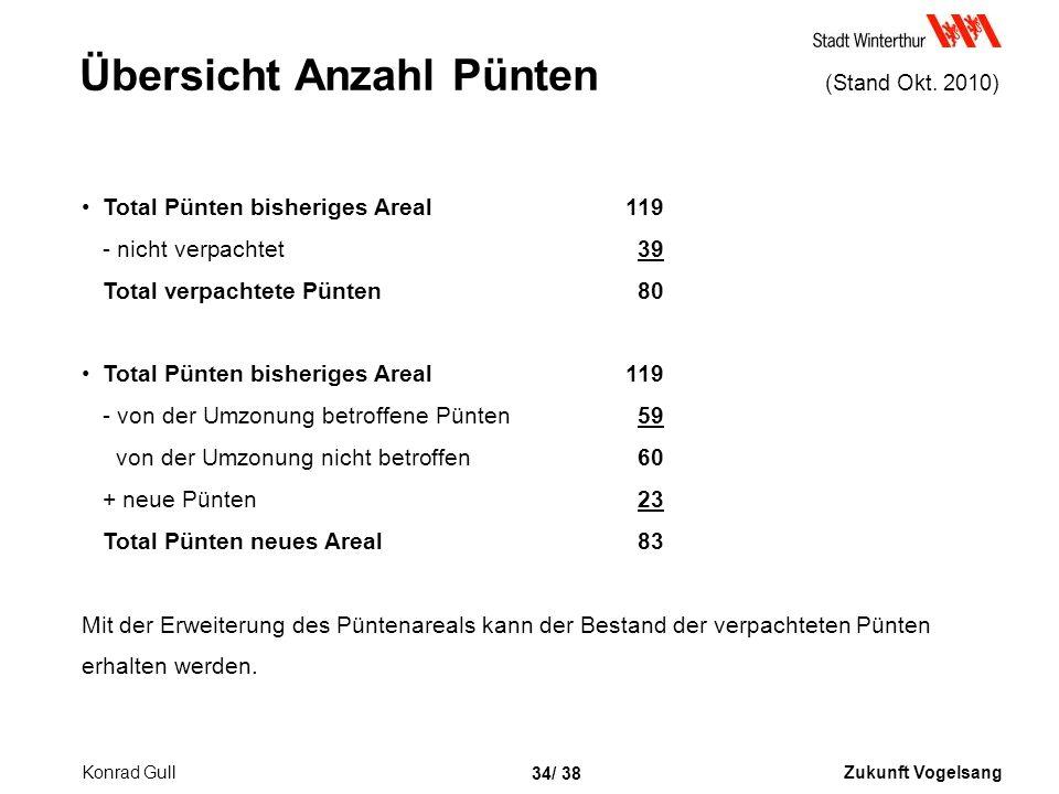 Zukunft Vogelsang 34/ 38 Übersicht Anzahl Pünten (Stand Okt.