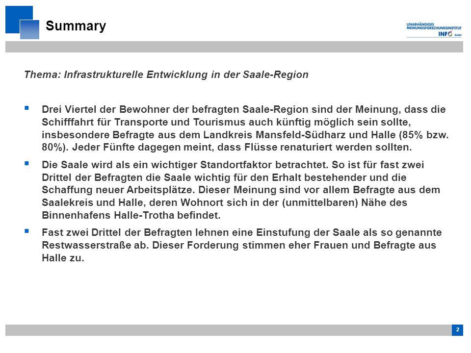 2 Thema: Infrastrukturelle Entwicklung in der Saale-Region  Drei Viertel der Bewohner der befragten Saale-Region sind der Meinung, dass die Schifffahrt für Transporte und Tourismus auch künftig möglich sein sollte, insbesondere Befragte aus dem Landkreis Mansfeld-Südharz und Halle (85% bzw.