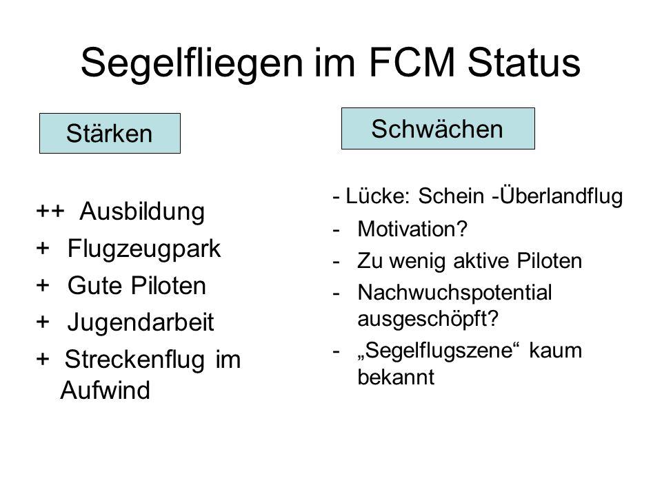 Segelfliegen im FCM Status ++ Ausbildung + Flugzeugpark + Gute Piloten + Jugendarbeit + Streckenflug im Aufwind - Lücke: Schein -Überlandflug -Motivat