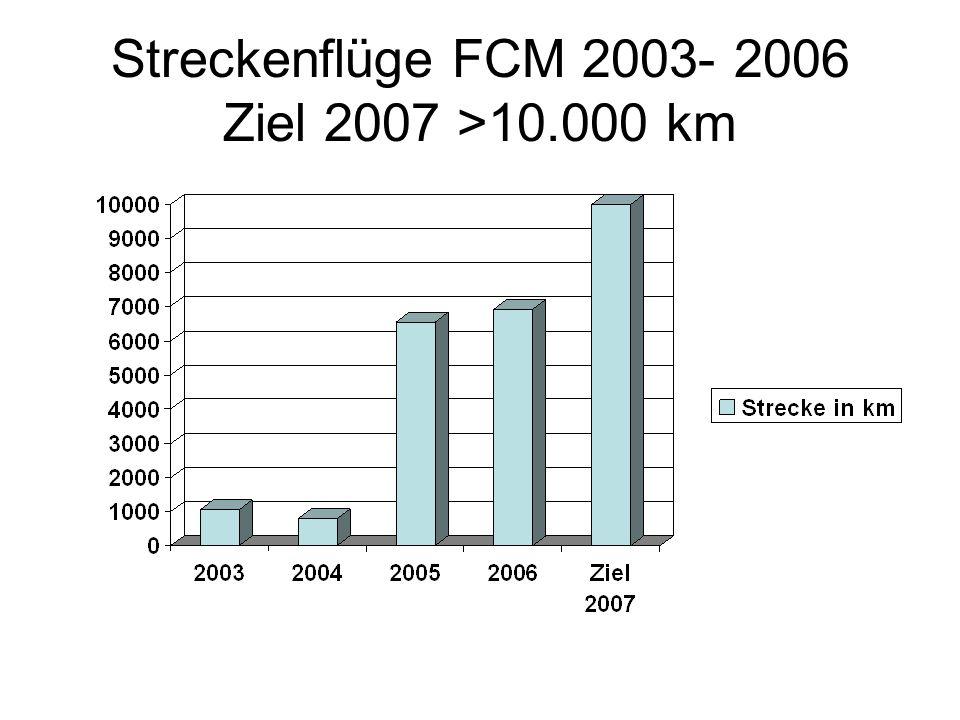 Platzierung FCM in der Bayernliga Segelflug Sprint, 2004 – 2006, Ziel 2007 100.