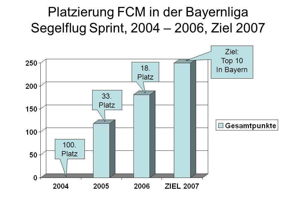 Platzierung FCM in der Bayernliga Segelflug Sprint, 2004 – 2006, Ziel 2007 100. Platz 33. Platz 18. Platz Ziel: Top 10 In Bayern