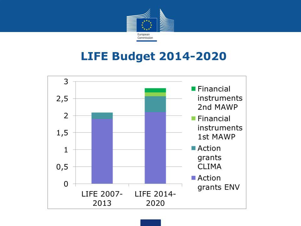 LIFE Budget 2014-2020