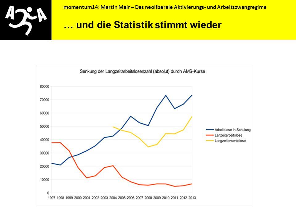 momentum14: Martin Mair – Das neoliberale Aktivierungs- und Arbeitszwangregime Im Kurs geparkt …
