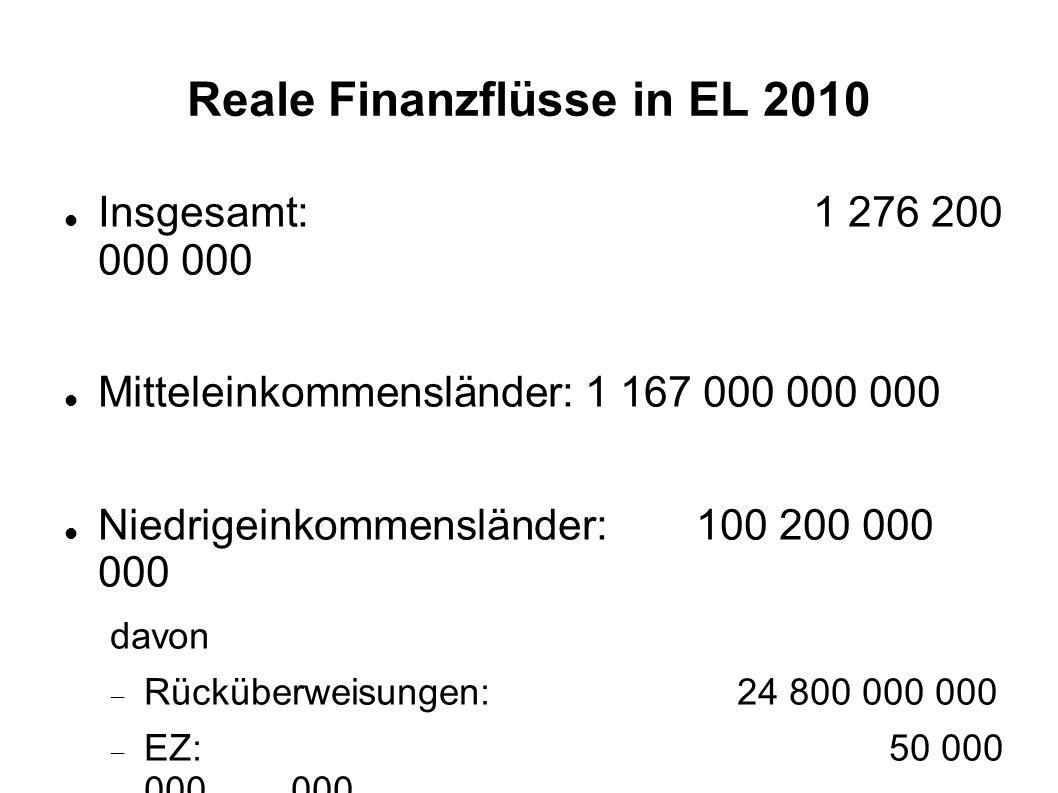 Reale Finanzflüsse in EL 2010 Insgesamt:1 276 200 000 000 Mitteleinkommensländer: 1 167 000 000 000 Niedrigeinkommensländer: 100 200 000 000 davon  R