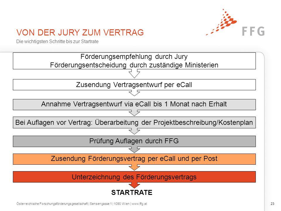 VON DER JURY ZUM VERTRAG Österreichische Forschungsförderungsgesellschaft | Sensengasse 1 | 1090 Wien | www.ffg.at23 Die wichtigsten Schritte bis zur
