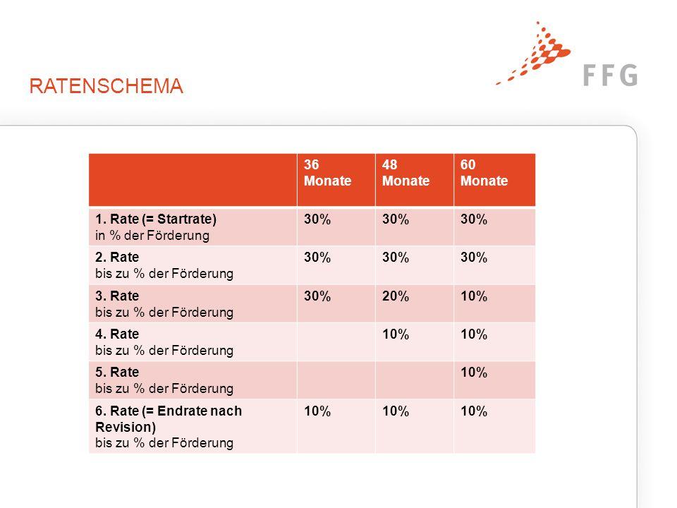 RATENSCHEMA 36 Monate 48 Monate 60 Monate 1. Rate (= Startrate) in % der Förderung 30% 2. Rate bis zu % der Förderung 30% 3. Rate bis zu % der Förderu