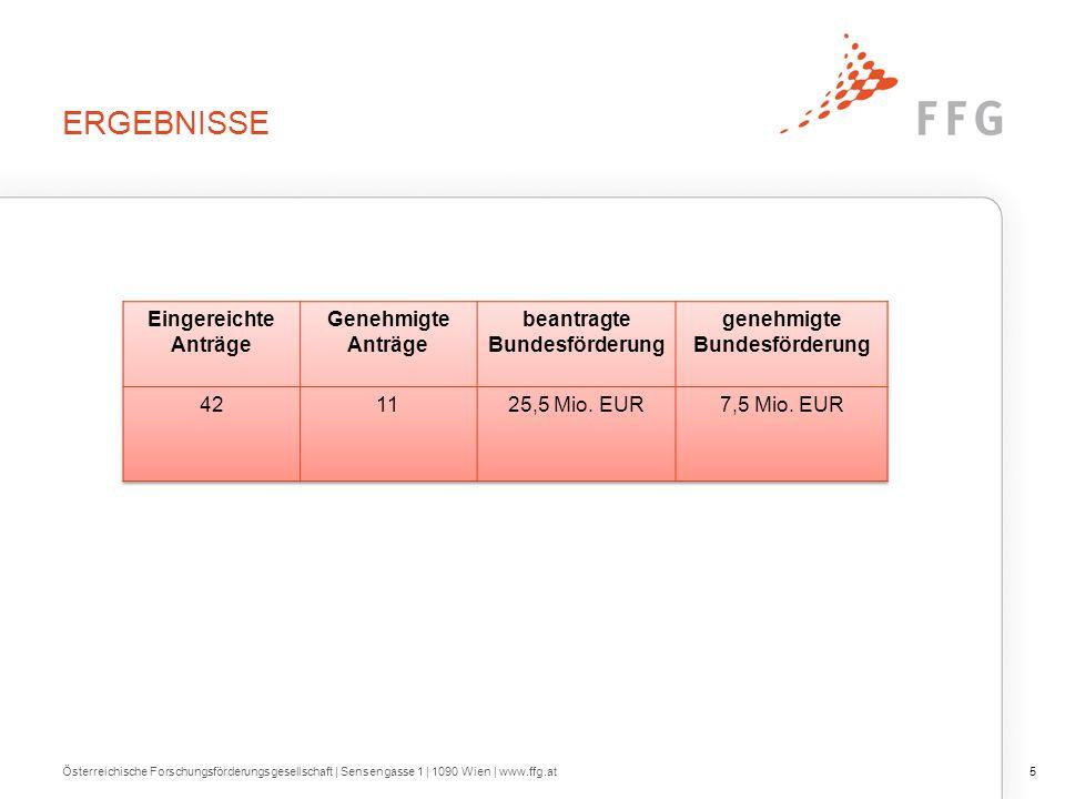 ERGEBNISSE 5Österreichische Forschungsförderungsgesellschaft | Sensengasse 1 | 1090 Wien | www.ffg.at