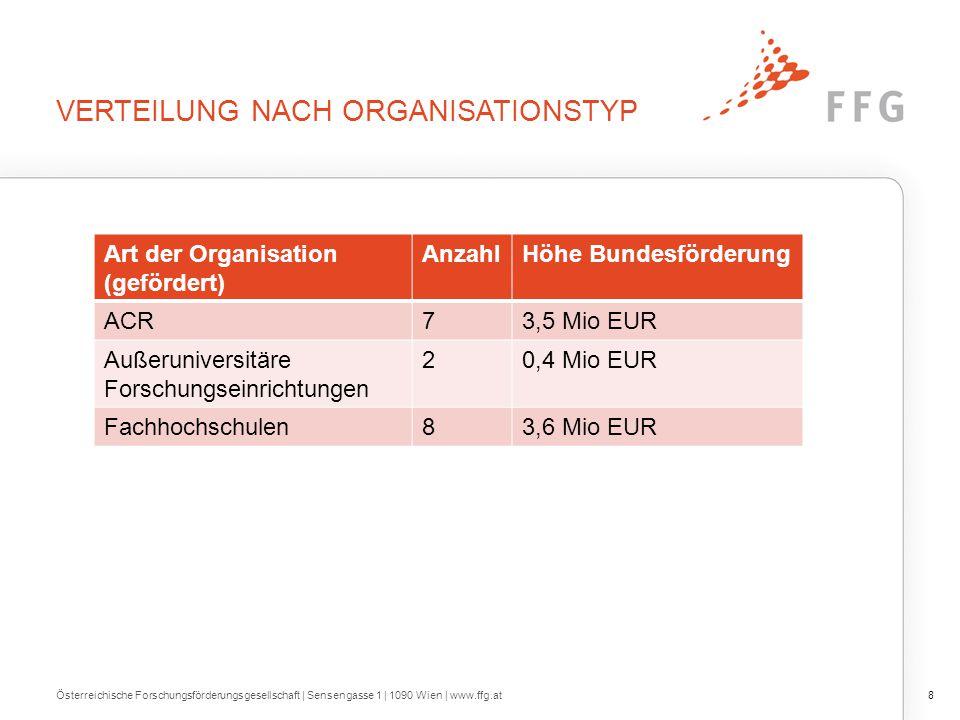8Österreichische Forschungsförderungsgesellschaft | Sensengasse 1 | 1090 Wien | www.ffg.at VERTEILUNG NACH ORGANISATIONSTYP Art der Organisation (gefö