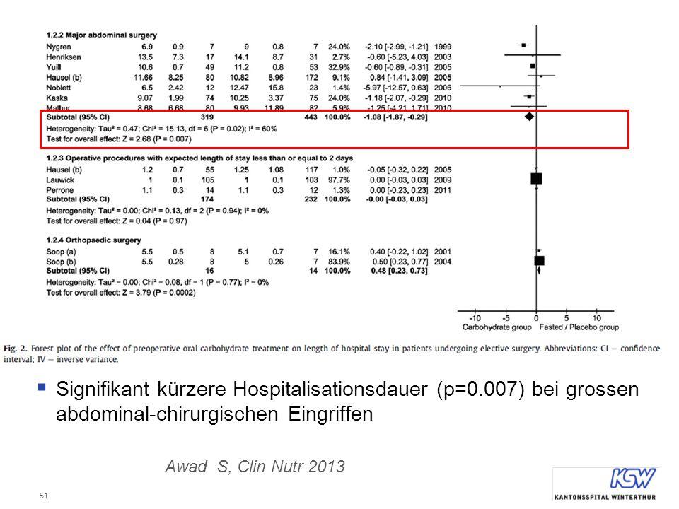 51  Signifikant kürzere Hospitalisationsdauer (p=0.007) bei grossen abdominal-chirurgischen Eingriffen Awad S, Clin Nutr 2013