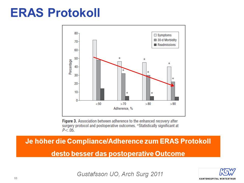 55 ERAS Protokoll Je höher die Compliance/Adherence zum ERAS Protokoll desto besser das postoperative Outcome Gustafsson UO, Arch Surg 2011