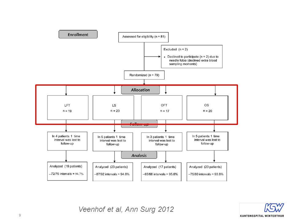 10 Postoperative Veränderungen Veenhof et al, Ann Surg 2012