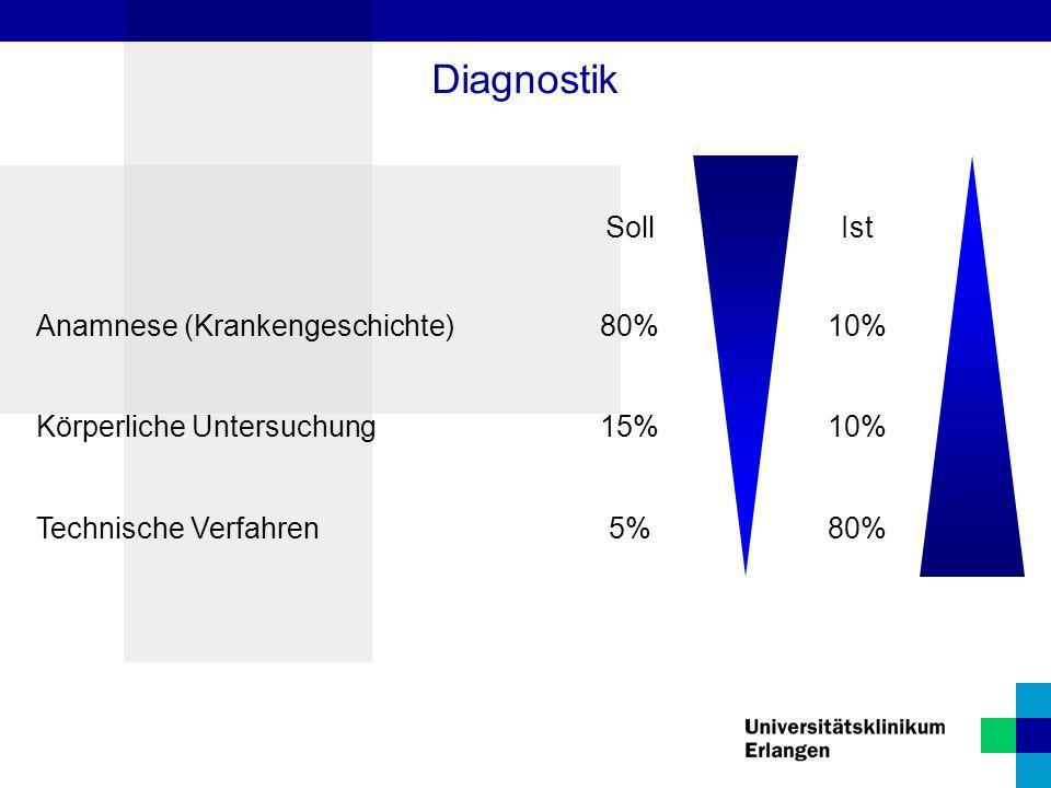 Diagnostik SollIst Anamnese (Krankengeschichte)80%10% Körperliche Untersuchung15%10% Technische Verfahren5%80%