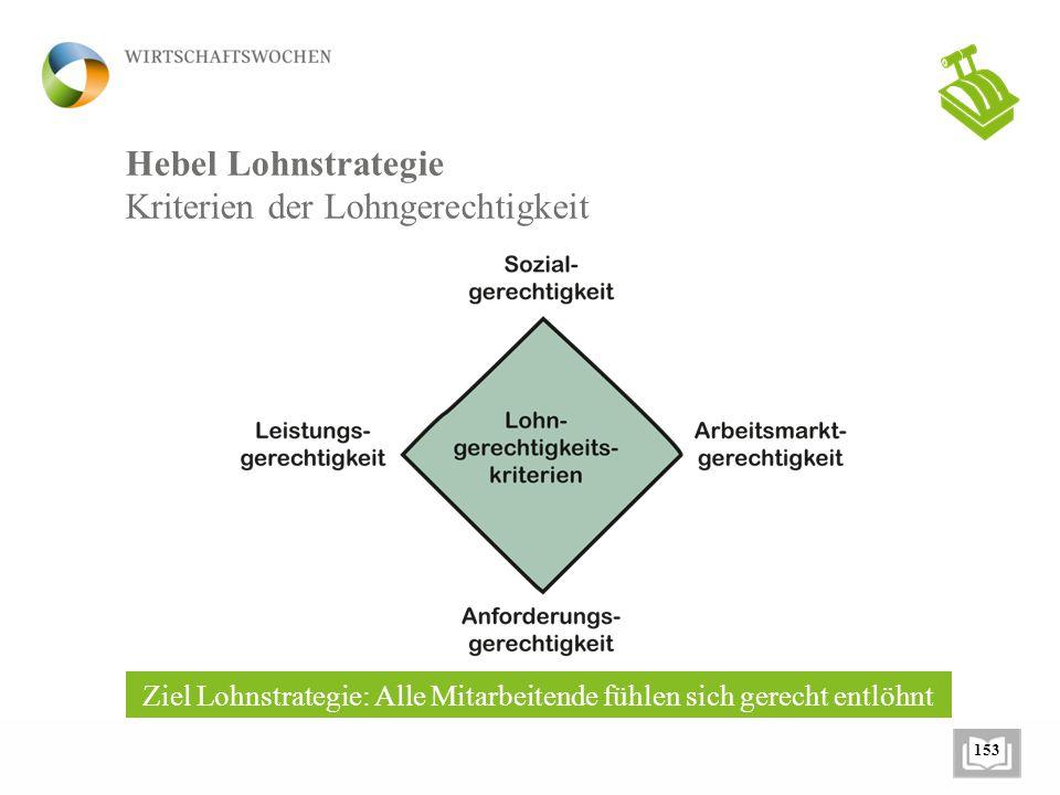 Hebel Lohnstrategie Kriterien der Lohngerechtigkeit Ziel Lohnstrategie: Alle Mitarbeitende fühlen sich gerecht entlöhnt 153