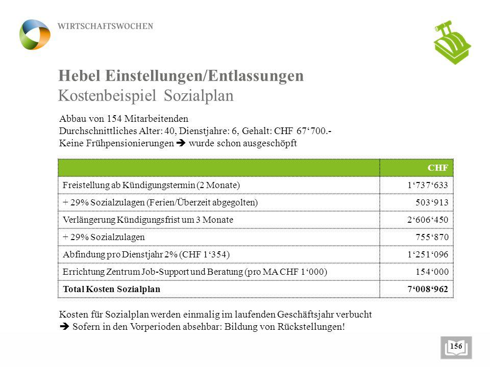 Hebel Einstellungen/Entlassungen Kostenbeispiel Sozialplan Abbau von 154 Mitarbeitenden Durchschnittliches Alter: 40, Dienstjahre: 6, Gehalt: CHF 67'7