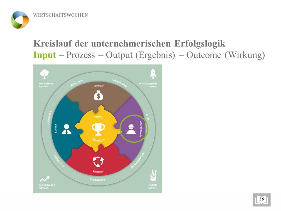 Kreislauf der unternehmerischen Erfolgslogik Input – Prozess – Output (Ergebnis) – Outcome (Wirkung) Buch XYZ 36