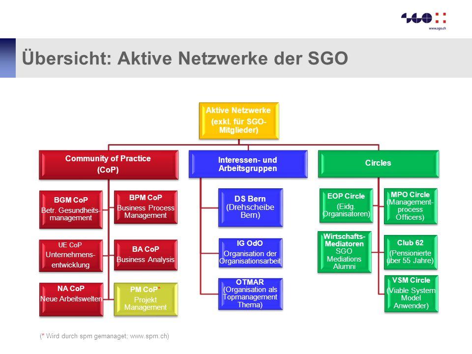 Übersicht: Aktive Netzwerke der SGO Aktive Netzwerke (exkl. für SGO- Mitglieder) Community of Practice (CoP) BGM CoP Betr. Gesundheits- management BPM
