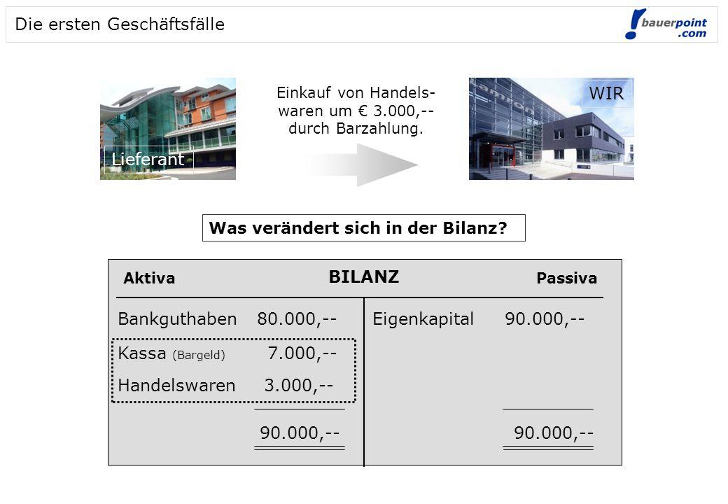 Die ersten Geschäftsfälle Einkauf von Handels- waren um € 3.000,-- durch Barzahlung. WIR Lieferant BILANZ AktivaPassiva Bankguthaben 80.000,-- Kassa (