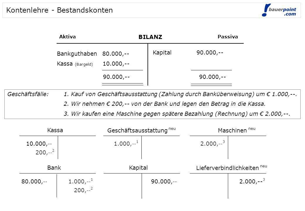 BILANZ AktivaPassiva Bankguthaben 80.000,-- Kassa (Bargeld) 10.000,-- Kapital 90.000,-- 90.000,-- Kassa 10.000, -- Bank 80.000, -- Kapital 90.000, --