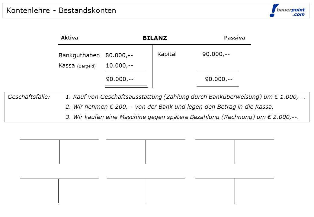 BILANZ AktivaPassiva Bankguthaben 80.000,-- Kassa (Bargeld) 10.000,-- Kapital 90.000,-- 90.000,-- Kontenlehre - Bestandskonten Geschäftsfälle: 1. Kauf