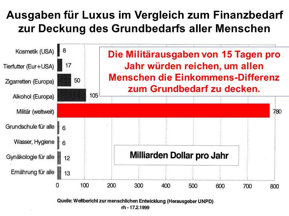 Die Militärausgaben von 15 Tagen pro Jahr würden reichen, um allen Menschen die Einkommens-Differenz zum Grundbedarf zu decken. Ausgaben für Luxus im