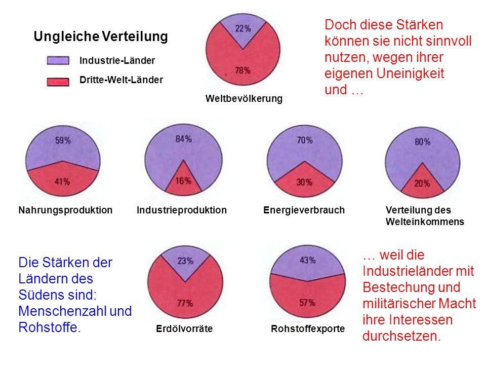 Die Nahrungs-Spekulation und die Schweiz Schätzungsweise ein Drittel des weltweiten Handels mit Nahrungsmitteln wird über die Schweiz abgewickelt.