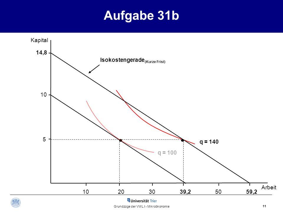 Aufgabe 31b Kapital 11 Grundzüge der VWL I - Mikroökonomie 2030 5 10 39,2 q = 140 Arbeit 14,8 59,250 Isokostengerade (Kurze Frist) q = 100