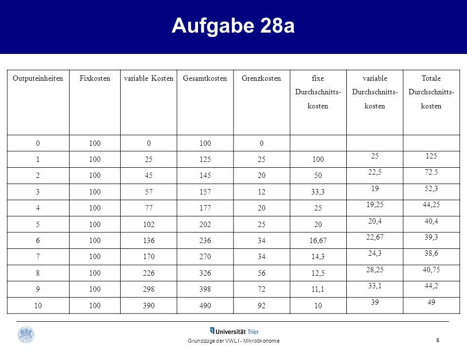 Aufgabe 28a 5 Grundzüge der VWL I - Mikroökonomie OutputeinheitenFixkostenvariable KostenGesamtkostenGrenzkosten fixe Durchschnitts- kosten variable D