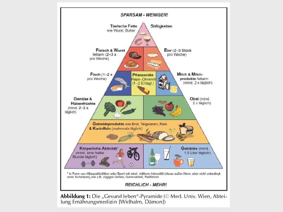 Die Kombination von fett- & kalorienbewussten Essgewohnheiten mit mehr ungesättigten statt gesättigten Fettsäuren (z.B.