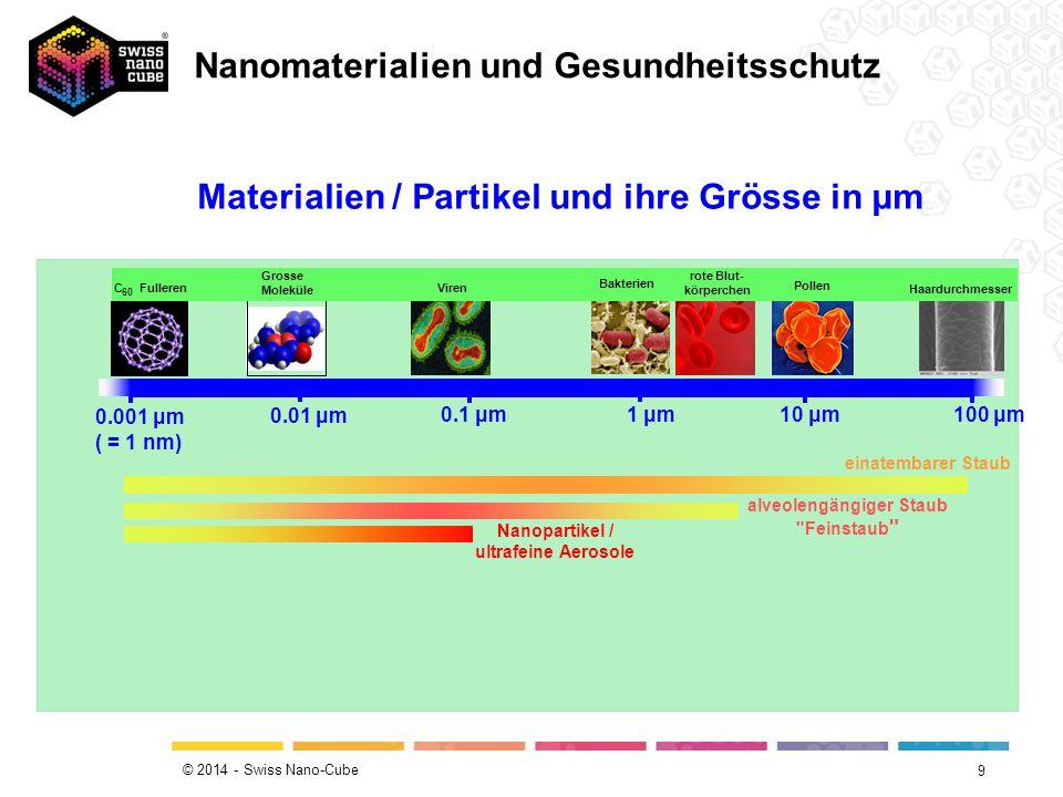 © 2014 - Swiss Nano-Cube 9 9 0.001 μm ( = 1 nm) 0.01 μm 0.1 μm 1 μm10 μm 100 μm Haardurchmesser Pollen rote Blut- körperchen Bakterien Viren Grosse Moleküle C Fulleren 60 einatembarer Staub alveolengängiger Staub Feinstaub Nanopartikel / ultrafeine Aerosole Materialien / Partikel und ihre Grösse in μm Nanomaterialien und Gesundheitsschutz