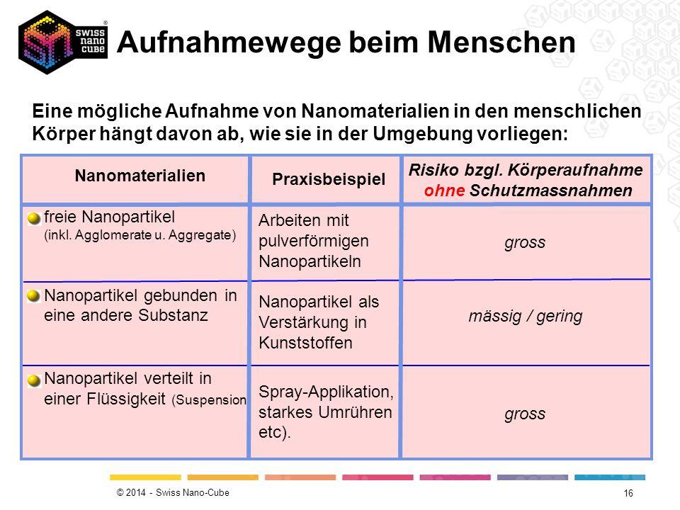 © 2014 - Swiss Nano-Cube Aufnahmewege beim Menschen 16 Nanomaterialien  freie Nanopartikel (inkl. Agglomerate u. Aggregate)  Nanopartikel gebunden i