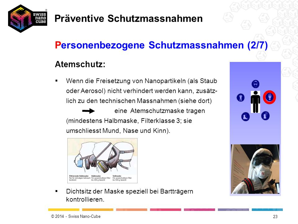 © 2014 - Swiss Nano-Cube 23 Atemschutz:  Wenn die Freisetzung von Nanopartikeln (als Staub oder Aerosol) nicht verhindert werden kann, zusätz- lich zu den technischen Massnahmen (siehe dort) eine Atemschutzmaske tragen (mindestens Halbmaske, Filterklasse 3; sie umschliesst Mund, Nase und Kinn).