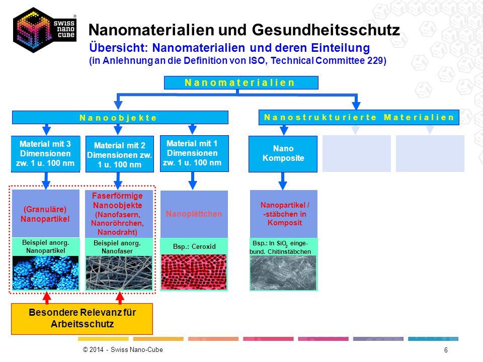 © 2014 - Swiss Nano-Cube 6 Faserförmige Nanoobjekte (Nanofasern, Nanoröhrchen, Nanodraht) Nanoplättchen N a n o o b j e k t e Material mit 3 Dimension