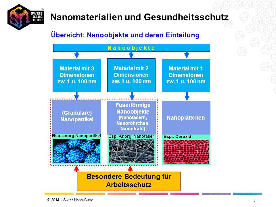 © 2014 - Swiss Nano-Cube 7 (Granuläre) Nanopartikel Faserförmige Nanoobjekte (Nanofasern, Nanoröhrchen, Nanodraht) Nanoplättchen N a n o o b j e k t e Material mit 3 Dimensionen zw.