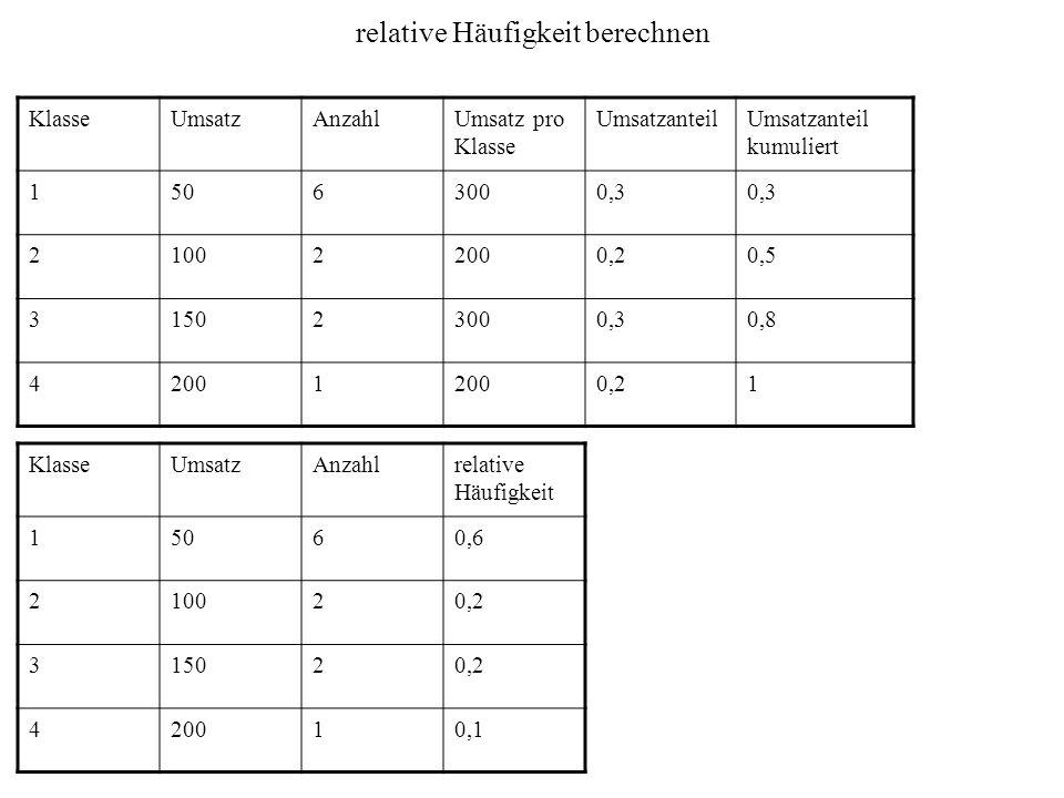 relative Häufigkeit berechnen KlasseUmsatzAnzahlUmsatz pro Klasse UmsatzanteilUmsatzanteil kumuliert 15063000,3 210022000,20,5 315023000,30,8 42001 0,