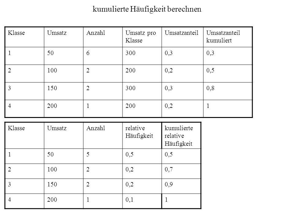 kumulierte Häufigkeit berechnen KlasseUmsatzAnzahlUmsatz pro Klasse UmsatzanteilUmsatzanteil kumuliert 15063000,3 210022000,20,5 315023000,30,8 42001