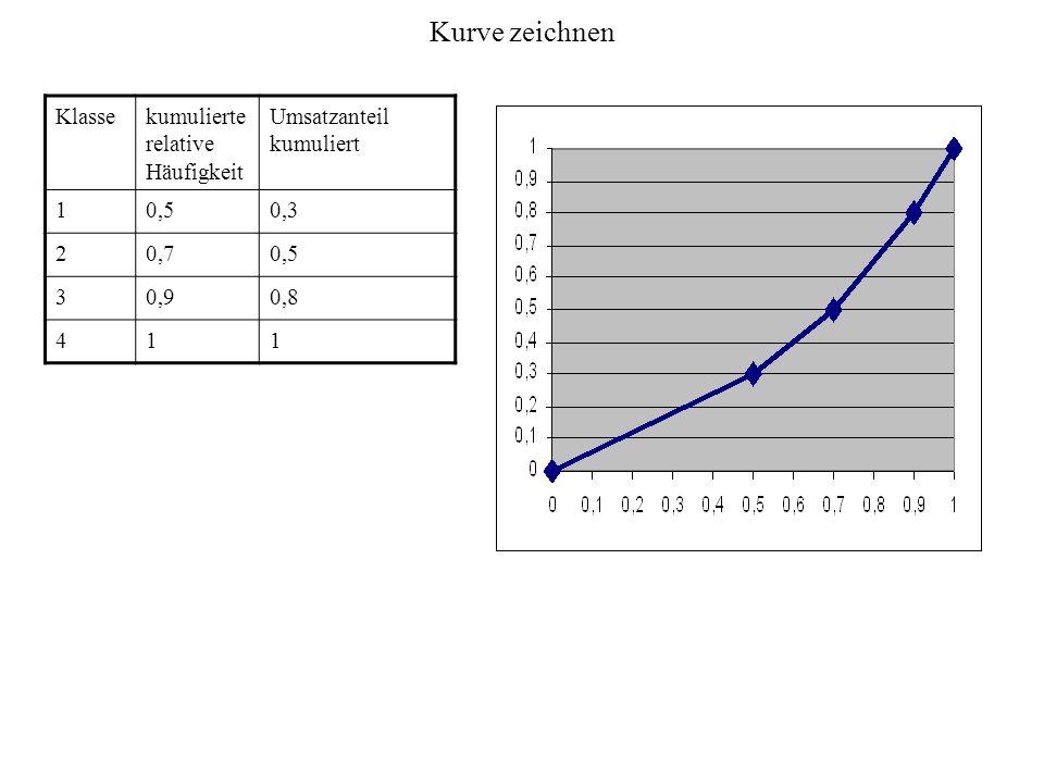 Kurve zeichnen Klassekumulierte relative Häufigkeit Umsatzanteil kumuliert 10,50,3 20,70,5 30,90,8 411