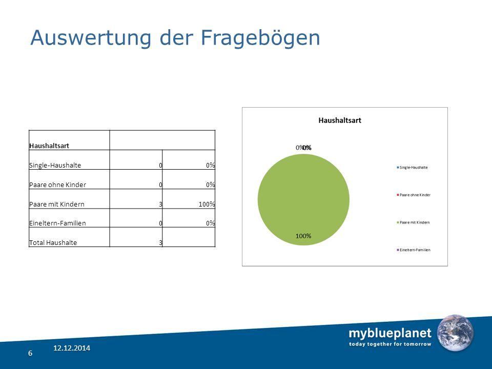 Auswertung der Fragebögen 6 6 12.12.2014 Haushaltsart Single-Haushalte00% Paare ohne Kinder00% Paare mit Kindern3100% Eineltern-Familien00% Total Haushalte3