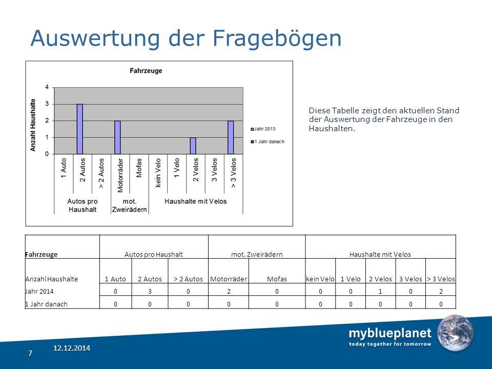 Auswertung der Fragebögen Diese Tabelle zeigt den aktuellen Stand der Auswertung der Fahrzeuge in den Haushalten.