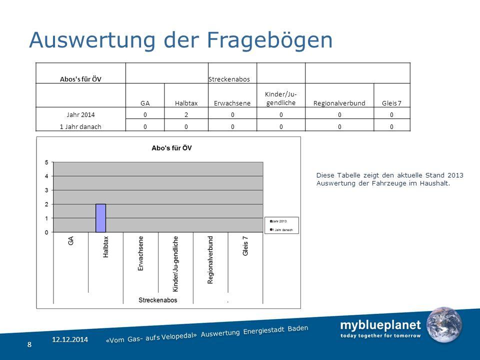 Auswertung der Fragebögen 8 8 12.12.2014 Diese Tabelle zeigt den aktuelle Stand 2013 Auswertung der Fahrzeuge im Haushalt.