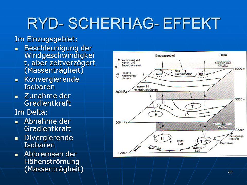 35 RYD- SCHERHAG- EFFEKT Im Einzugsgebiet: Beschleunigung der Windgeschwindigkei t, aber zeitverzögert (Massenträgheit) Beschleunigung der Windgeschwi