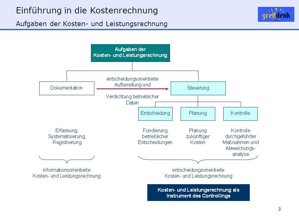 Einführung in die Kostenrechnung 3 Aufgaben der Kosten- und Leistungsrechnung