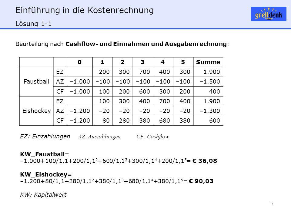 Einführung in die Kostenrechnung 7 Lösung 1-1 KW_Faustball= –1.000+100/1,1+200/1,1 2 +600/1,1 3 +300/1,1 4 +200/1,1 5 = € 36,08 KW_Eishockey= –1.200+80/1,1+280/1,1 2 +380/1,1 3 +680/1,1 4 +380/1,1 5 = € 90,03 KW: Kapitalwert 012345Summe Faustball EZ2003007004003001.900 AZ–1.000–100 –1.500 CF–1.000100200600300200400 Eishockey EZ1003004007004001.900 AZ–1.200–20 –1.300 CF–1.20080280380680380600 EZ: Einzahlungen AZ: AuszahlungenCF: Cashflow Beurteilung nach Cashflow- und Einnahmen und Ausgabenrechnung: